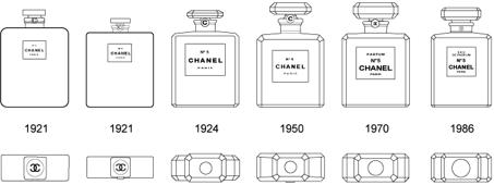 l histoire du parfum chanel n 5 inkh lables. Black Bedroom Furniture Sets. Home Design Ideas