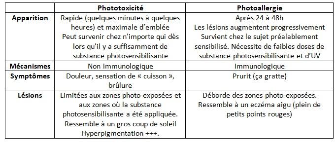 photosensibilisation | Inkhôlables